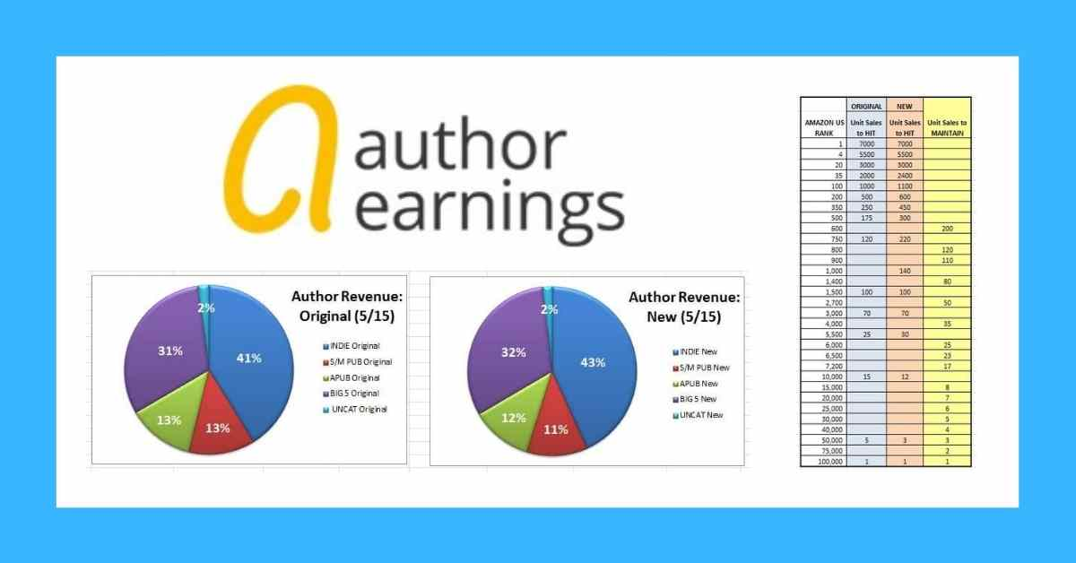 author earnings phoenix sullivan (1)