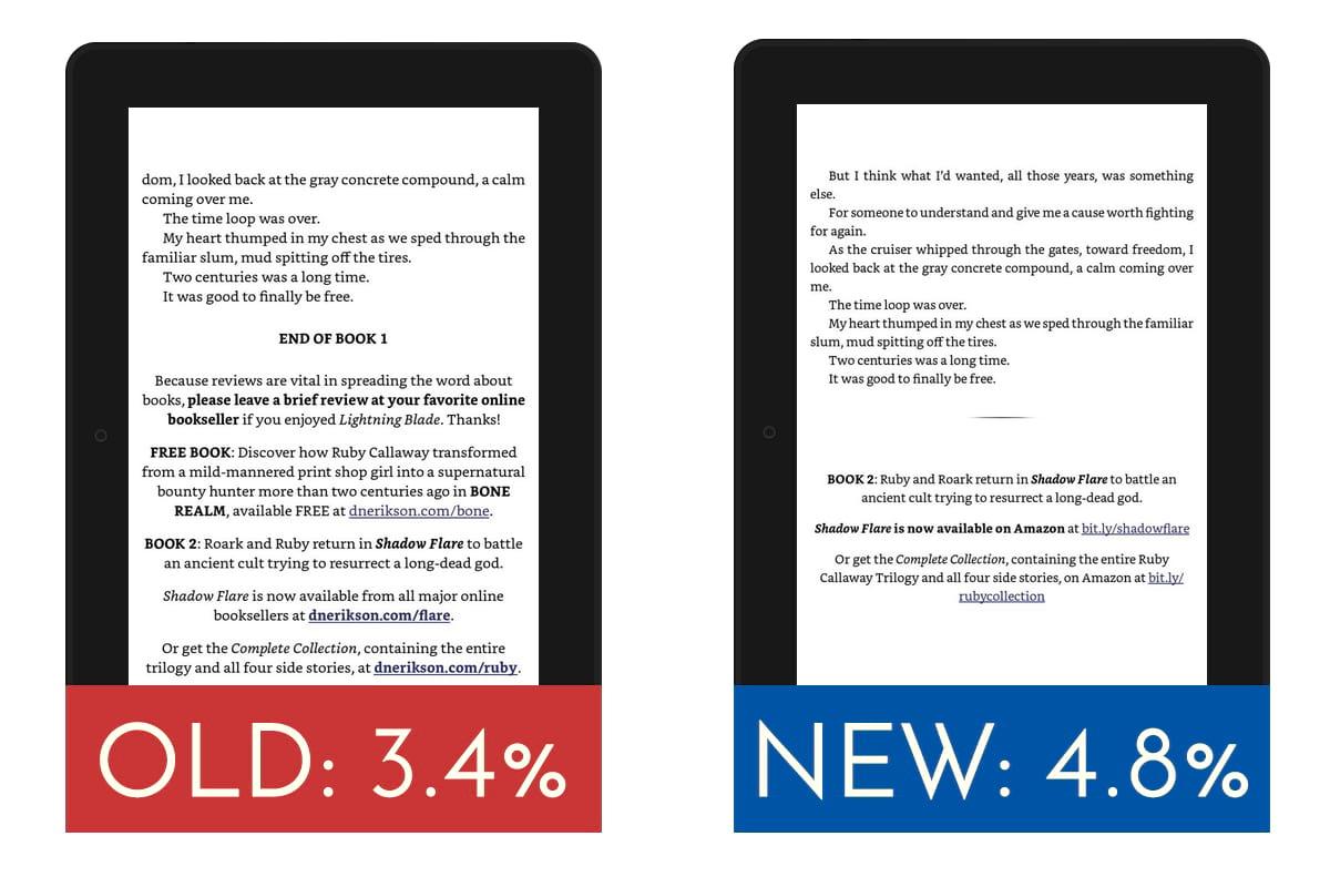 Back matte with 3 CTAs got a 3.4% conversion rate versus a conversion rate of 4.8% with just one CTA