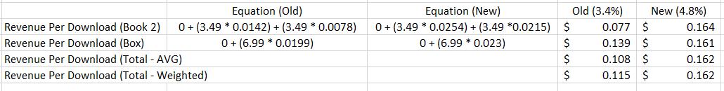 Sample sellthrough percentages