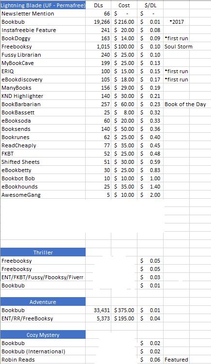 Big chart comparing download costs at 20+ venues