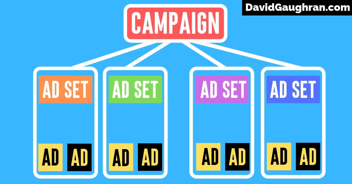 Facebook Ads Structure - Campaigns, Ad Sets, Ads