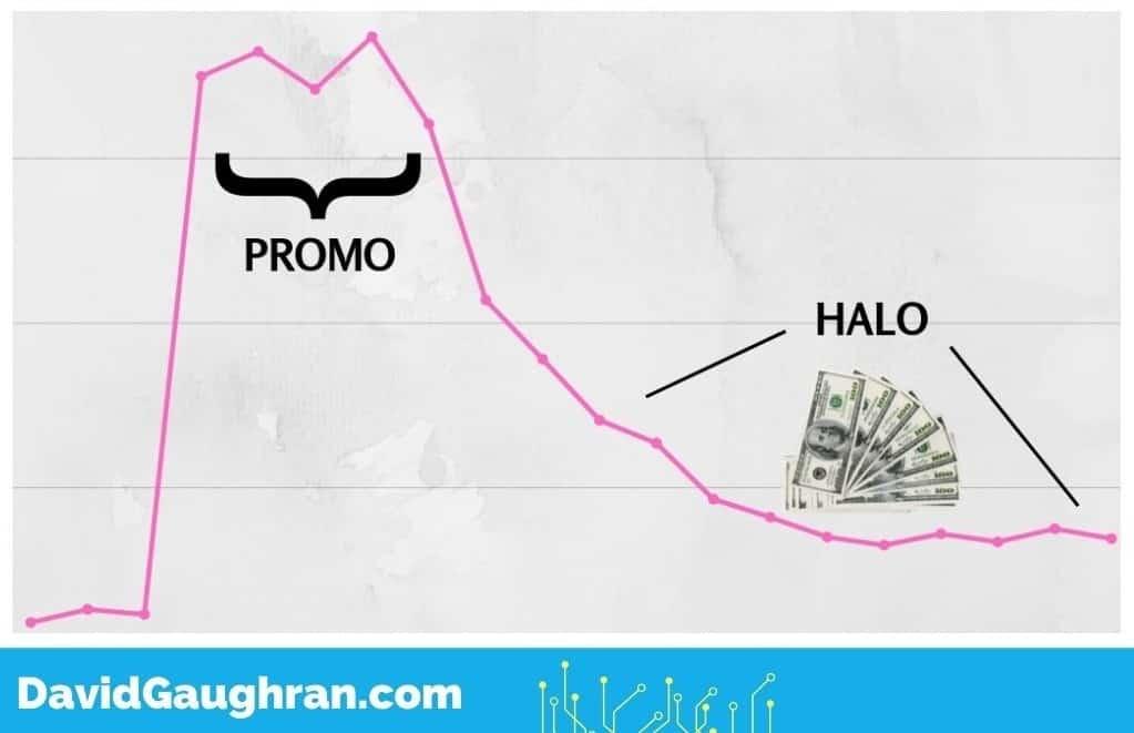 Post Promotion Halo screenshot